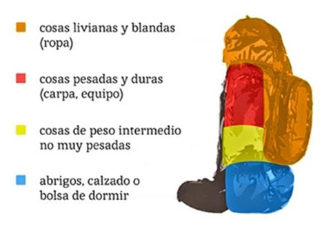 distribucion-peso-mochila